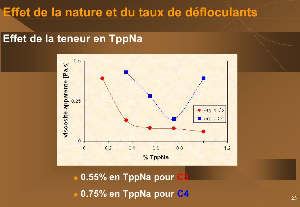 23 Effet de la nature et du taux de défloculants Effet de la teneur en TppNa 0.55% en TppNa pour C3 0.75% en TppNa pour C4