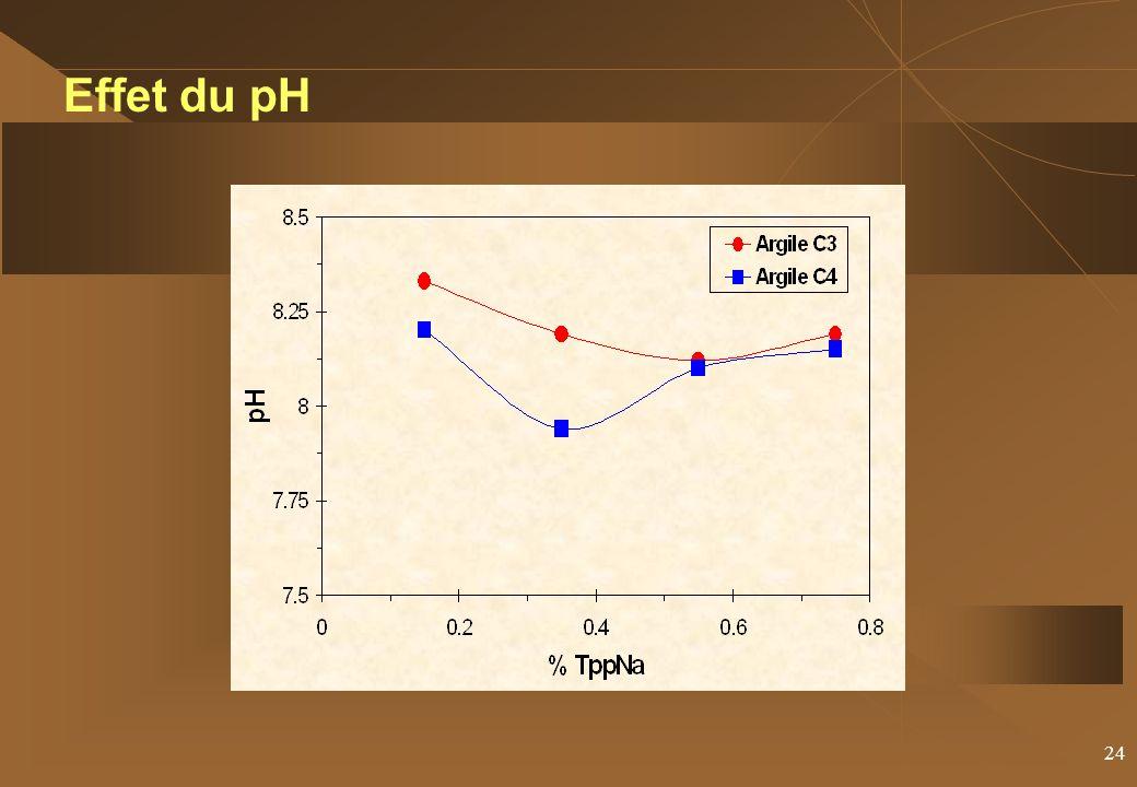 24 Effet du pH