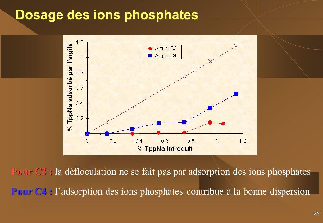 25 Dosage des ions phosphates Pour C3 : Pour C3 : la défloculation ne se fait pas par adsorption des ions phosphates Pour C4 : Pour C4 : ladsorption des ions phosphates contribue à la bonne dispersion