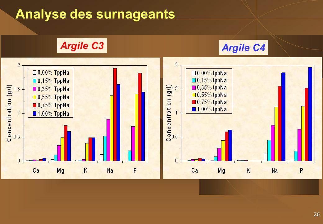 26 Analyse des surnageants Argile C3 Argile C4