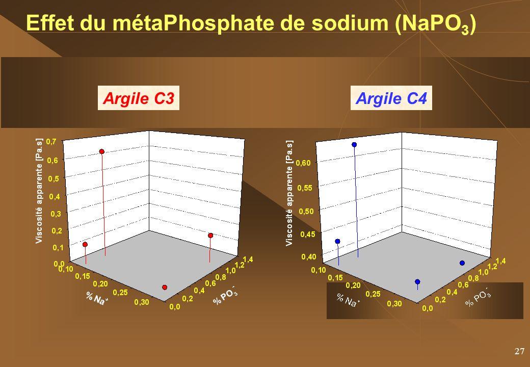 27 Effet du métaPhosphate de sodium (NaPO 3 ) Argile C3Argile C4