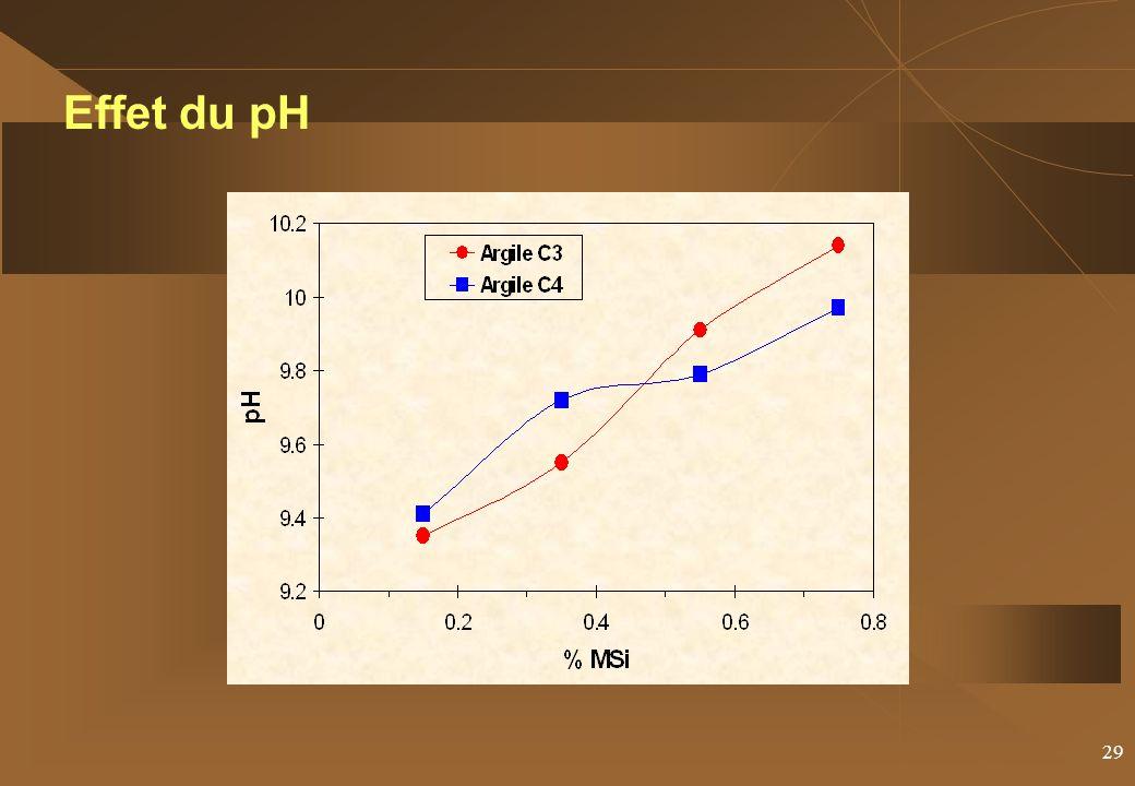 29 Effet du pH
