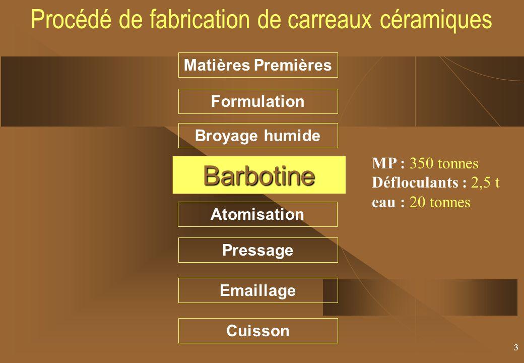 3 Matières Premières Formulation Broyage humide Barbotine Atomisation Pressage Cuisson Emaillage Procédé de fabrication de carreaux céramiquesBarbotine MP : 350 tonnes Défloculants : 2,5 t eau : 20 tonnes