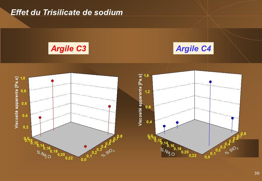30 Effet du Trisilicate de sodium Argile C3Argile C4