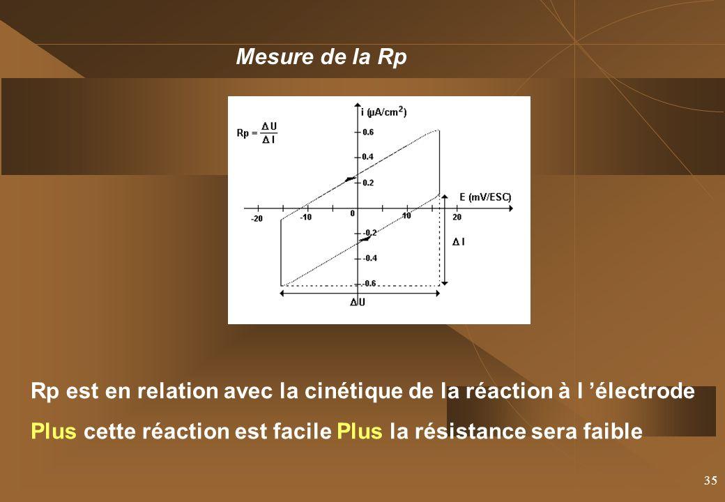 35 Mesure de la Rp Rp est en relation avec la cinétique de la réaction à l électrode Plus cette réaction est facile Plus la résistance sera faible
