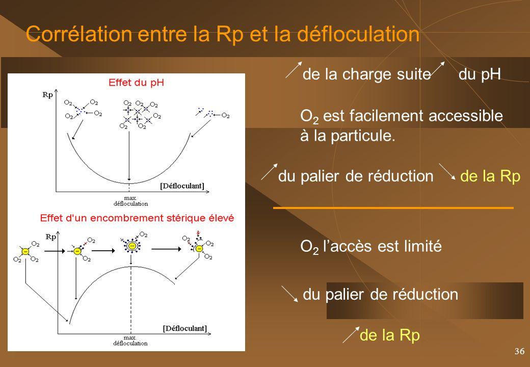 36 Corrélation entre la Rp et la défloculation de la charge suite du pH O 2 est facilement accessible à la particule.