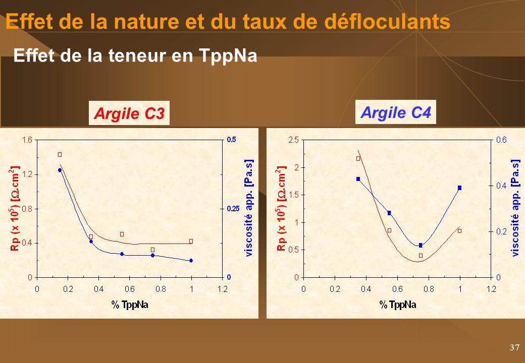 37 Effet de la nature et du taux de défloculants Effet de la teneur en TppNa Argile C3 Argile C4