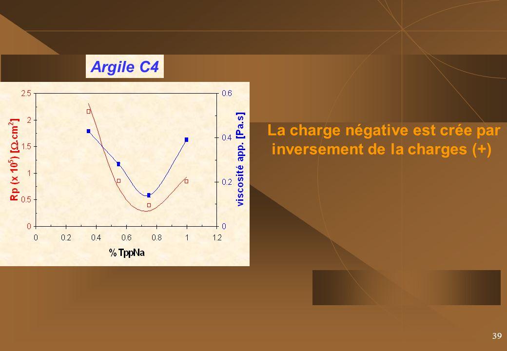 39 La charge négative est crée par inversement de la charges (+) Argile C4