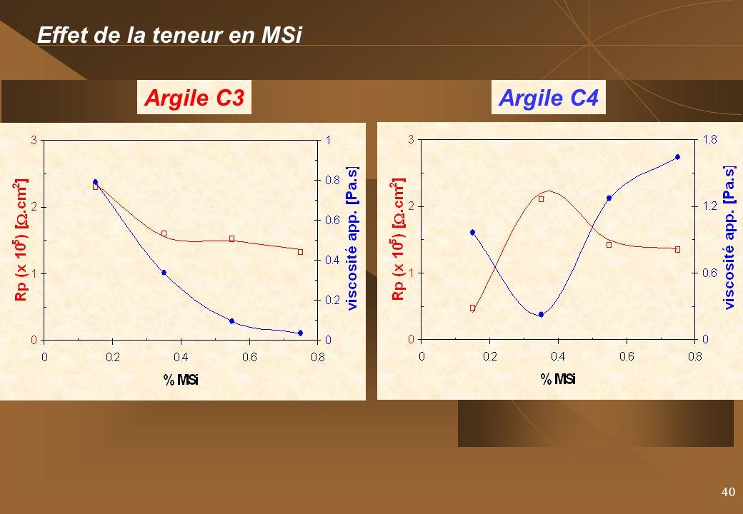 40 Effet de la teneur en MSi Argile C3Argile C4