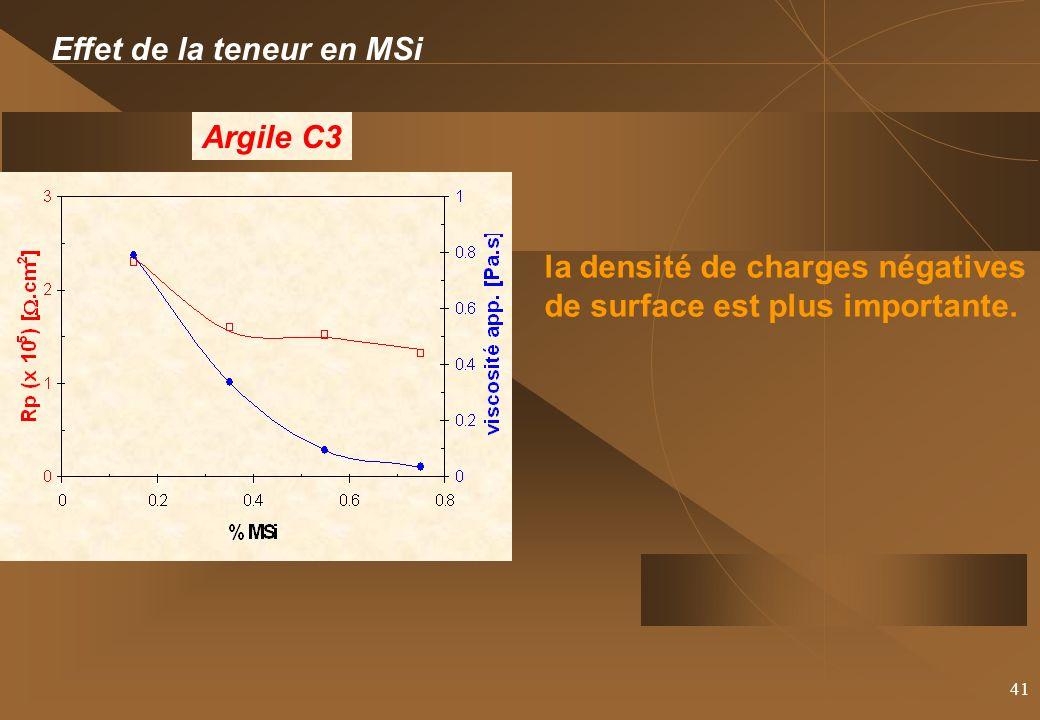 41 Effet de la teneur en MSi Argile C3 la densité de charges négatives de surface est plus importante.