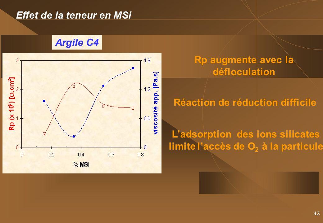 42 Effet de la teneur en MSi Argile C4 Rp augmente avec la défloculation Réaction de réduction difficile Ladsorption des ions silicates limite laccès de O 2 à la particule