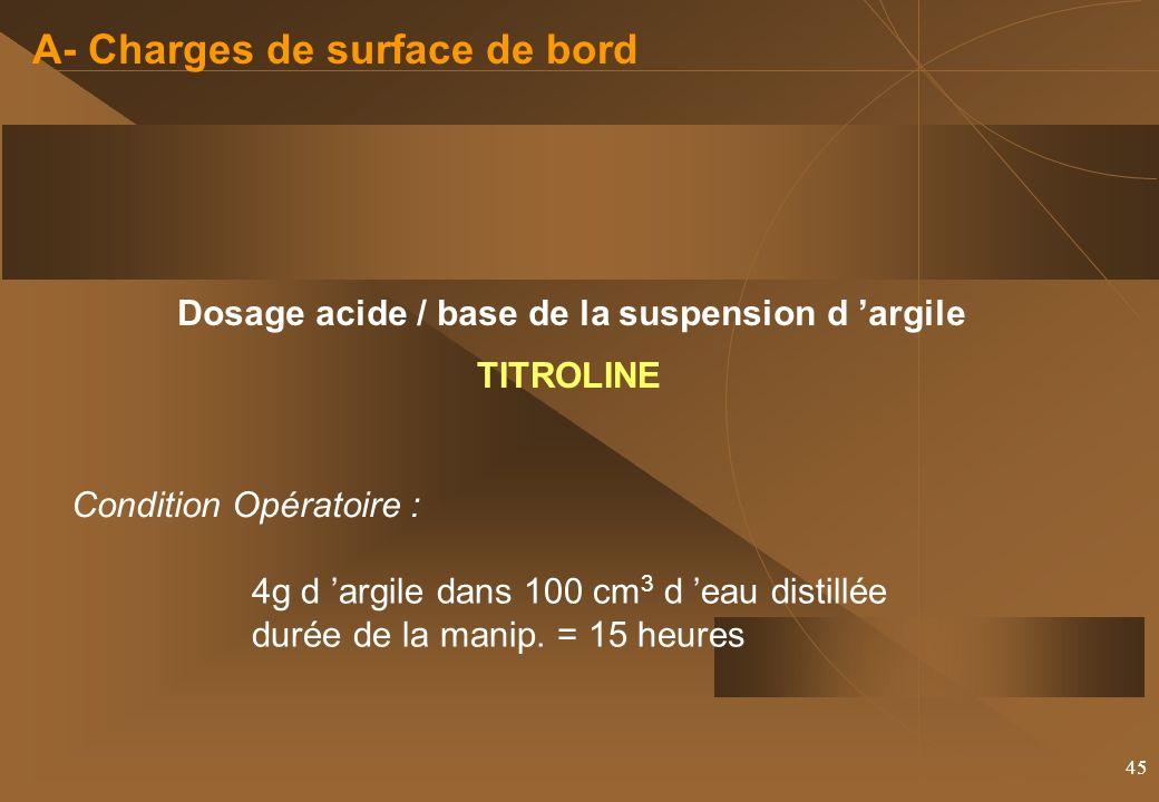 45 A- Charges de surface de bord Dosage acide / base de la suspension d argile 4g d argile dans 100 cm 3 d eau distillée durée de la manip.