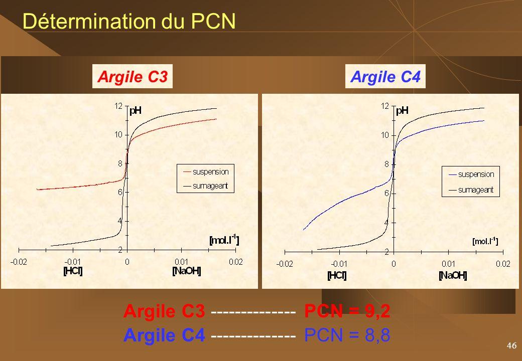46 Détermination du PCN Argile C3 -------------- PCN = 9,2 Argile C4 -------------- PCN = 8,8 Argile C3Argile C4