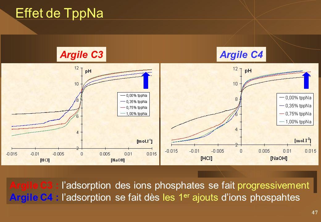 47 Effet de TppNa Argile C3Argile C4 Argile C3 : ladsorption des ions phosphates se fait progressivement Argile C4 : ladsorption se fait dès les 1 er ajouts dions phospahtes