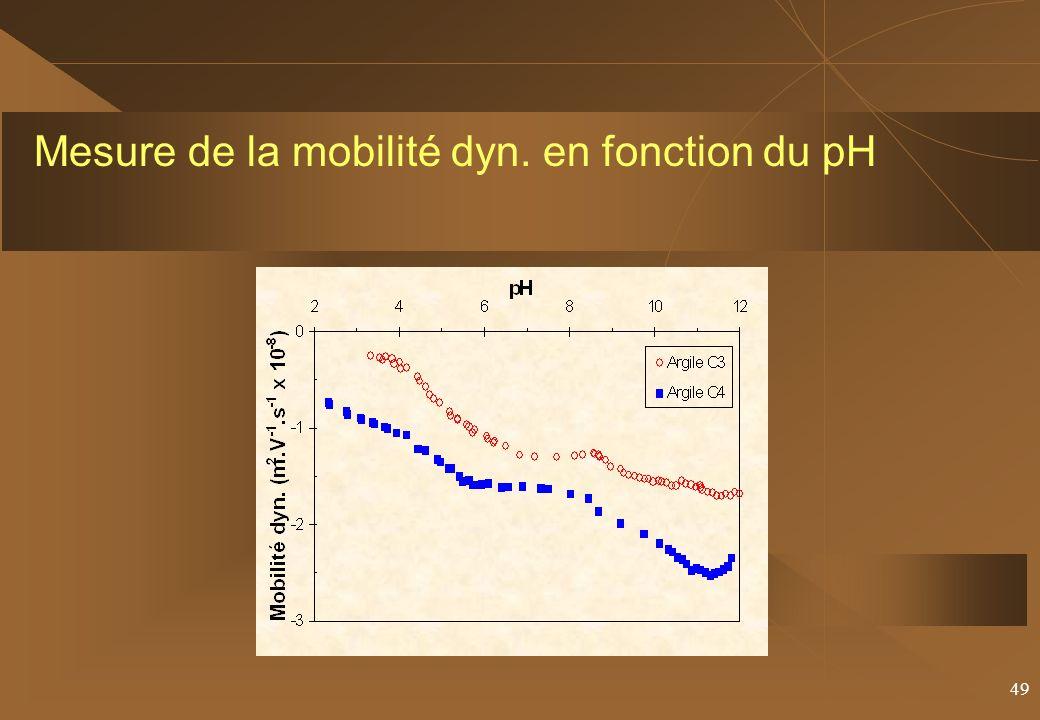 49 Mesure de la mobilité dyn. en fonction du pH