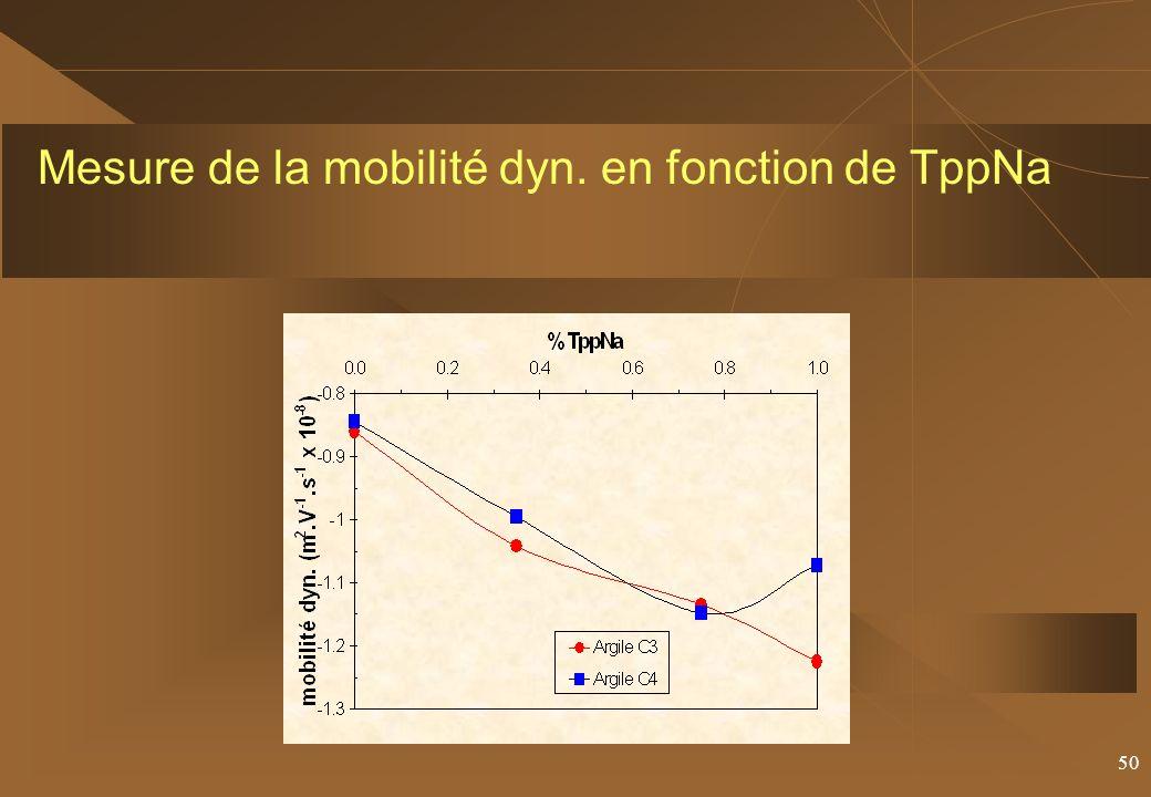 50 Mesure de la mobilité dyn. en fonction de TppNa