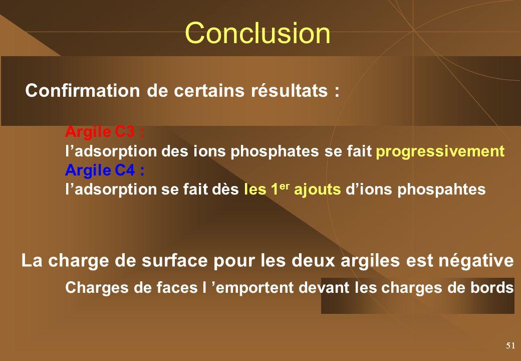 51 Conclusion Argile C3 : ladsorption des ions phosphates se fait progressivement Argile C4 : ladsorption se fait dès les 1 er ajouts dions phospahtes Confirmation de certains résultats : La charge de surface pour les deux argiles est négative Charges de faces l emportent devant les charges de bords