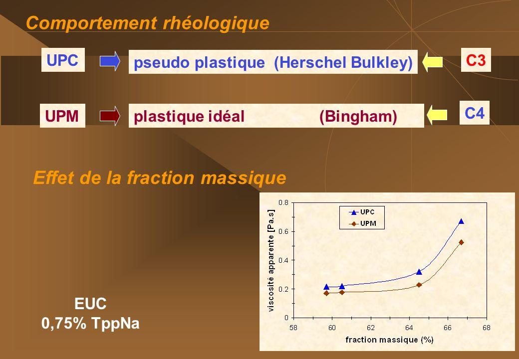54 Comportement rhéologique pseudo plastique (Herschel Bulkley) plastique idéal (Bingham) UPC UPM C3 C4 Effet de la fraction massique EUC 0,75% TppNa