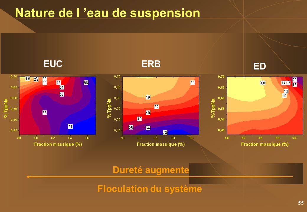 55 EUCERB ED Nature de l eau de suspension Dureté augmente Floculation du système