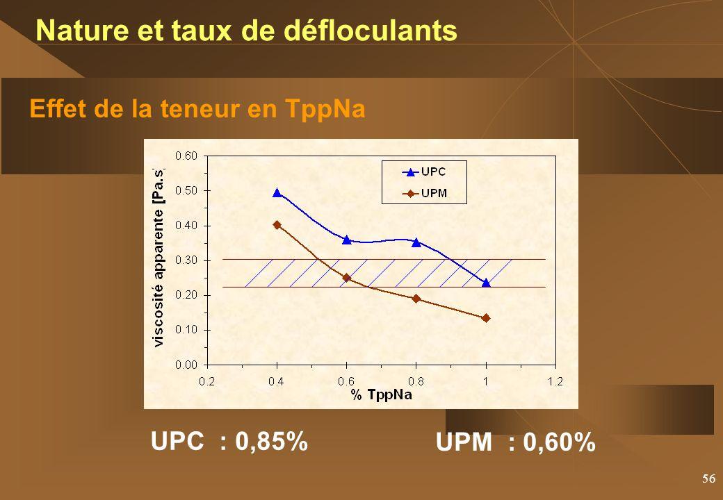 56 Effet de la teneur en TppNa Nature et taux de défloculants UPC : 0,85% UPM : 0,60%