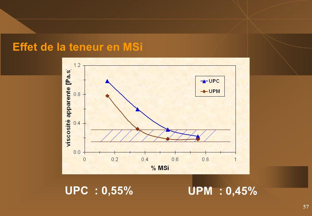 57 Effet de la teneur en MSi UPC : 0,55% UPM : 0,45%