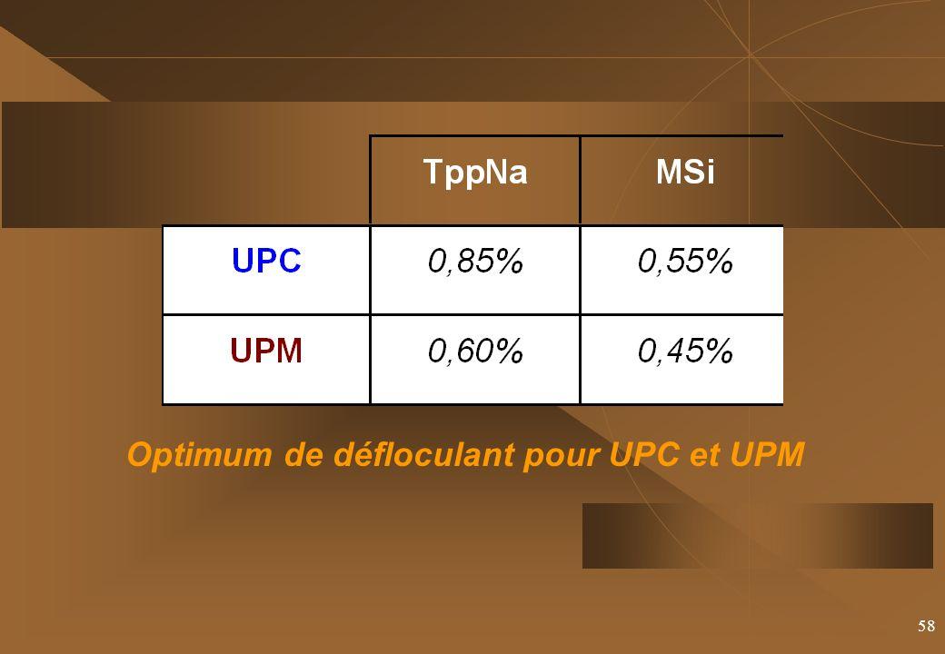 58 Optimum de défloculant pour UPC et UPM