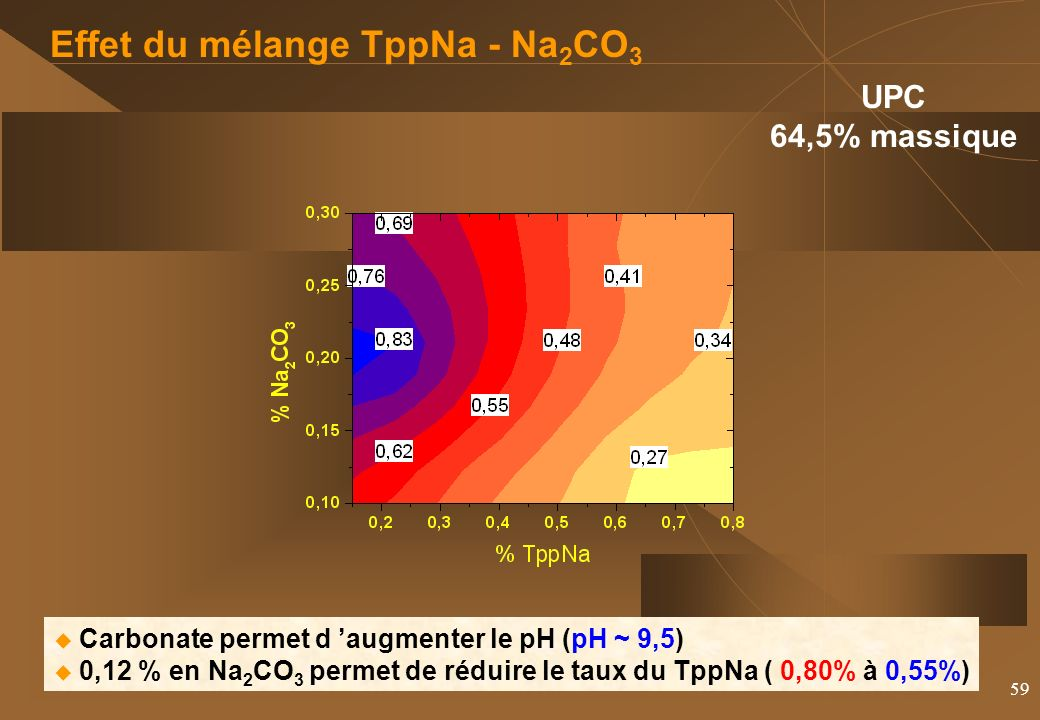 59 Effet du mélange TppNa - Na 2 CO 3 UPC 64,5% massique Carbonate permet d augmenter le pH (pH ~ 9,5) 0,12 % en Na 2 CO 3 permet de réduire le taux du TppNa ( 0,80% à 0,55%)