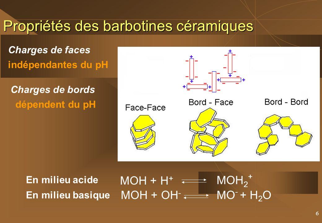 6 Propriétés des barbotines céramiques En milieu basique En milieu acide MOH + H + MOH 2 + MOH + OH - MO - + H 2 O Charges de bords dépendent du pH Charges de faces indépendantes du pH