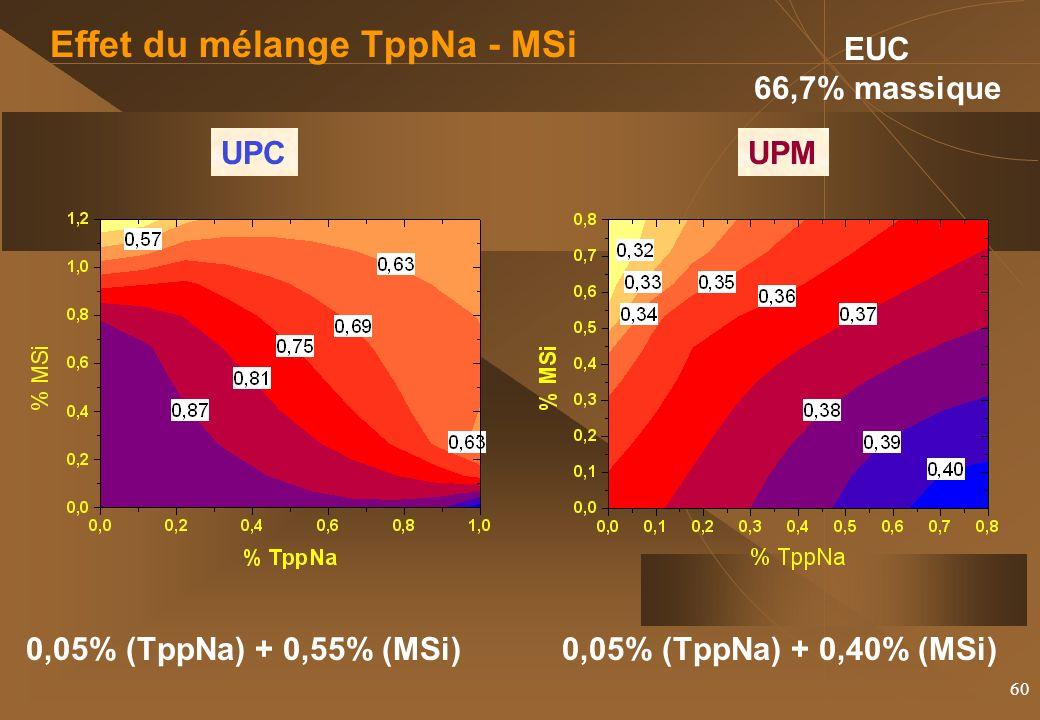 60 UPCUPM EUC 66,7% massique Effet du mélange TppNa - MSi 0,05% (TppNa) + 0,55% (MSi)0,05% (TppNa) + 0,40% (MSi)
