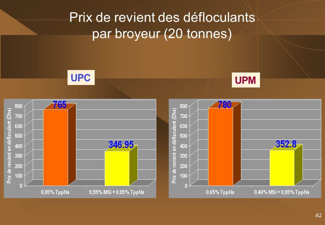 62 UPC UPM Prix de revient des défloculants par broyeur (20 tonnes)