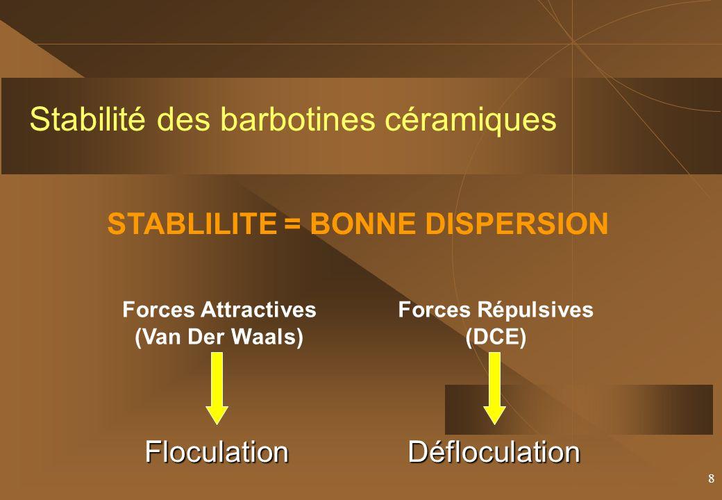 8 Stabilité des barbotines céramiques STABLILITE = BONNE DISPERSION Forces Attractives (Van Der Waals) Forces Répulsives (DCE)FloculationDéfloculation