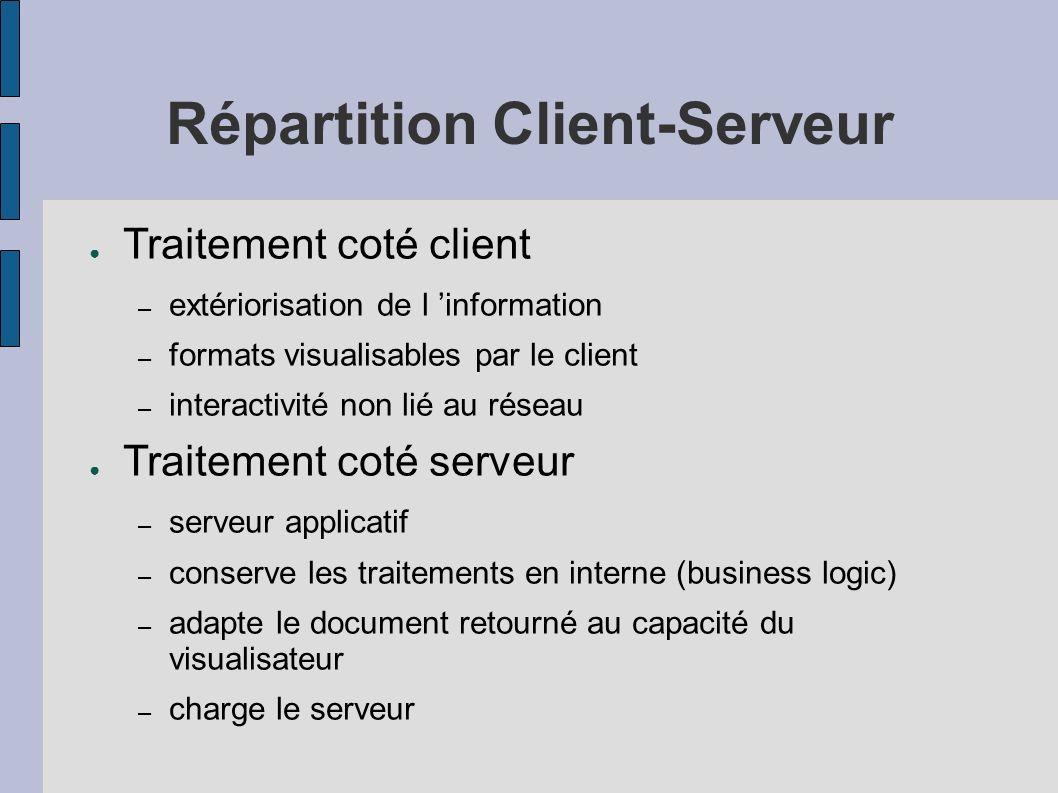 Répartition Client-Serveur Traitement coté client – extériorisation de l information – formats visualisables par le client – interactivité non lié au