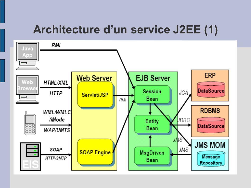 Architecture dun service J2EE (1)