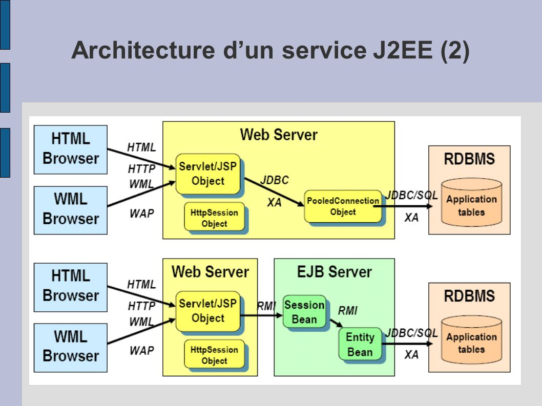 Web application Partie « présentation » dune application J2EE – Servlet – Filter – JSP (Java Server Page) – JSTL (Java Server Tag Library) – JSF (Java Server Face) – Classes, bibliothèques (Jar File), … – Ressources (Document statiques, Images, Messages – internationalisés (i18n), Propriétés …)