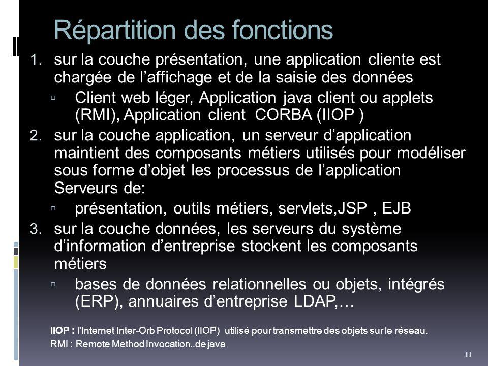 Répartition des fonctions 1.