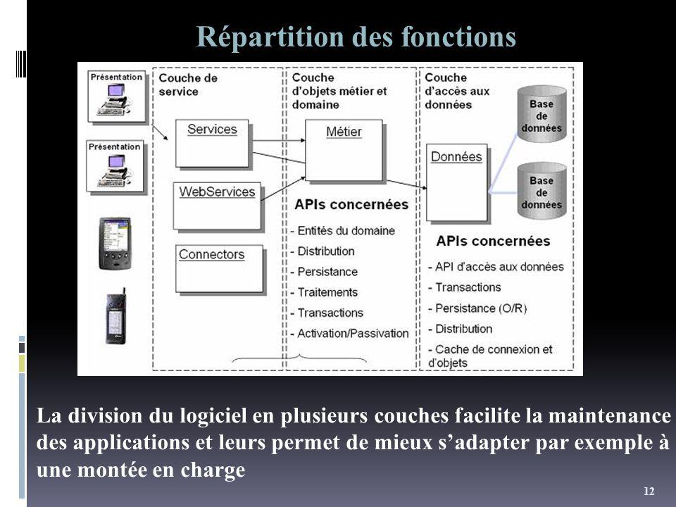 12 Répartition des fonctions La division du logiciel en plusieurs couches facilite la maintenance des applications et leurs permet de mieux sadapter par exemple à une montée en charge
