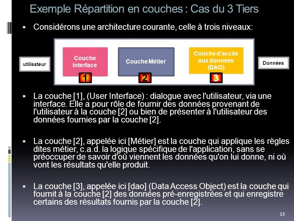 Exemple Répartition en couches : Cas du 3 Tiers Considérons une architecture courante, celle à trois niveaux: La couche [1], (User Interface) : dialog