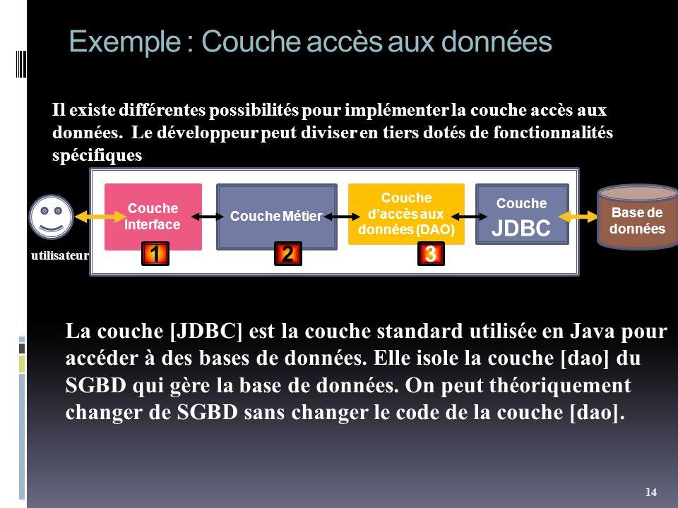 Exemple : Couche accès aux données utilisateur Il existe différentes possibilités pour implémenter la couche accès aux données. Le développeur peut di