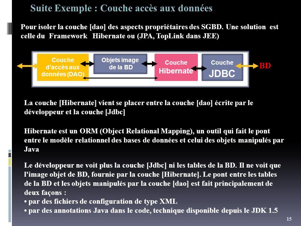 Couche Hibernate Objets image de la BD Couche daccès aux données (DAO) Couche JDBC BD Pour isoler la couche [dao] des aspects propriétaires des SGBD.