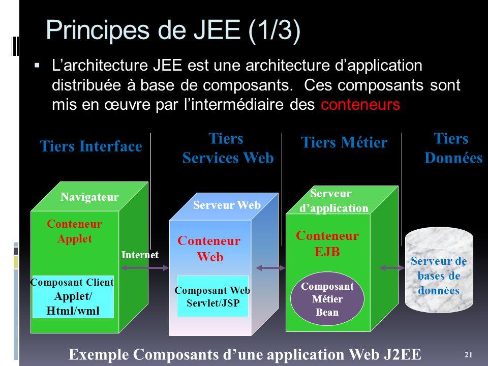 Principes de JEE (1/3) Larchitecture JEE est une architecture dapplication distribuée à base de composants. Ces composants sont mis en œuvre par linte