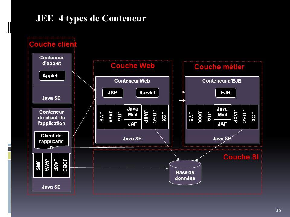 26 JEE 4 types de Conteneur Conteneur d'applet Java SE Conteneur d'applet Java SE Applet Conteneur du client de l'application Java SE Conteneur du cli
