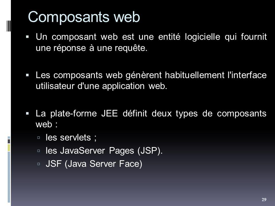 Composants web Un composant web est une entité logicielle qui fournit une réponse à une requête. Les composants web génèrent habituellement l'interfac