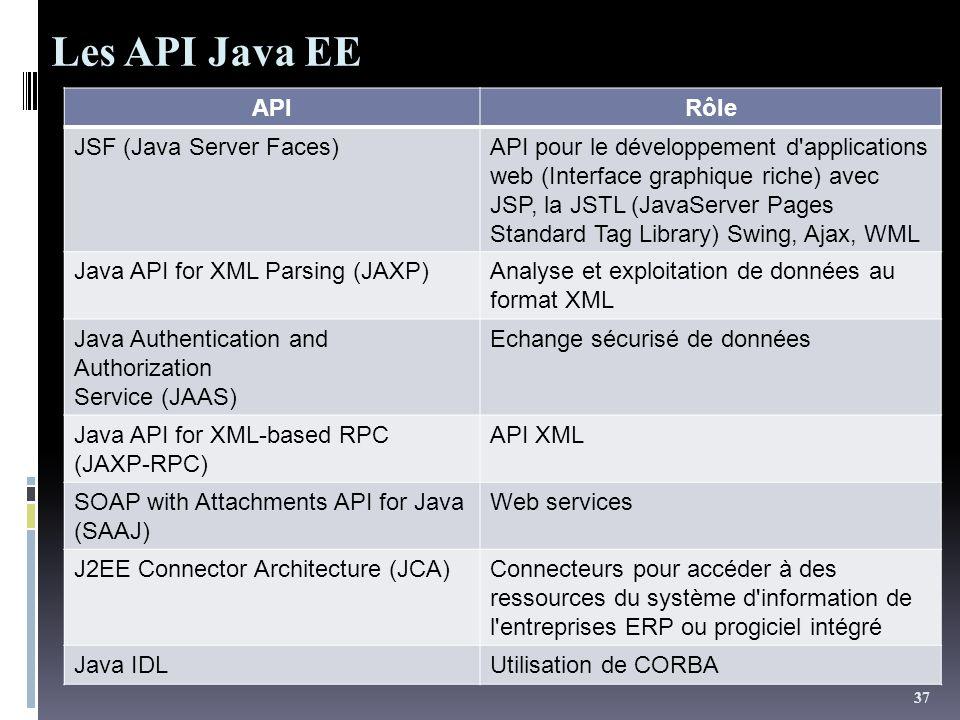 37 APIRôle JSF (Java Server Faces)API pour le développement d'applications web (Interface graphique riche) avec JSP, la JSTL (JavaServer Pages Standar
