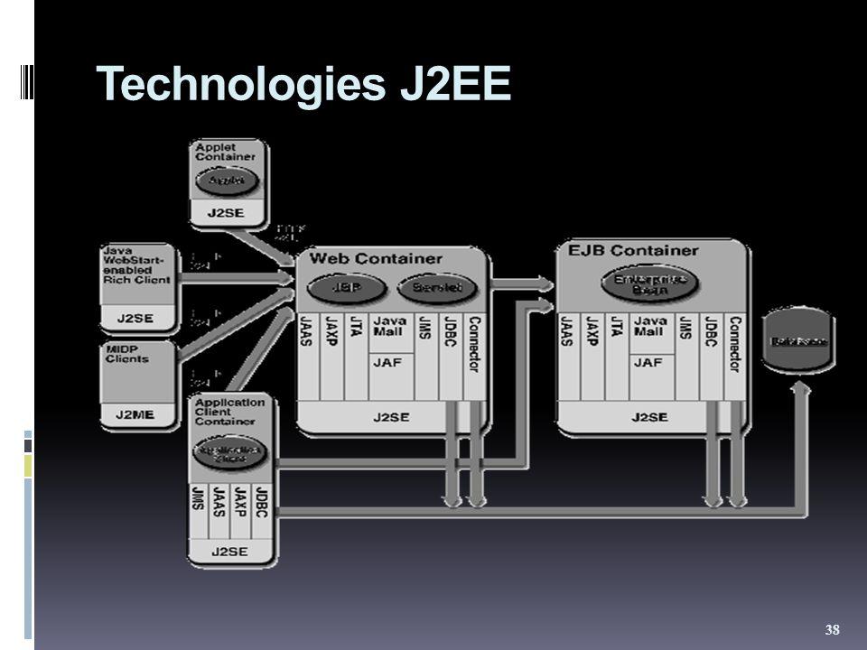 Technologies J2EE 38