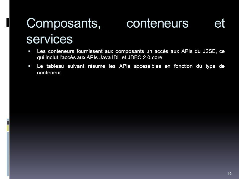 Composants, conteneurs et services Les conteneurs fournissent aux composants un accès aux APIs du J2SE, ce qui inclut l accès aux APIs Java IDL et JDBC 2.0 core.