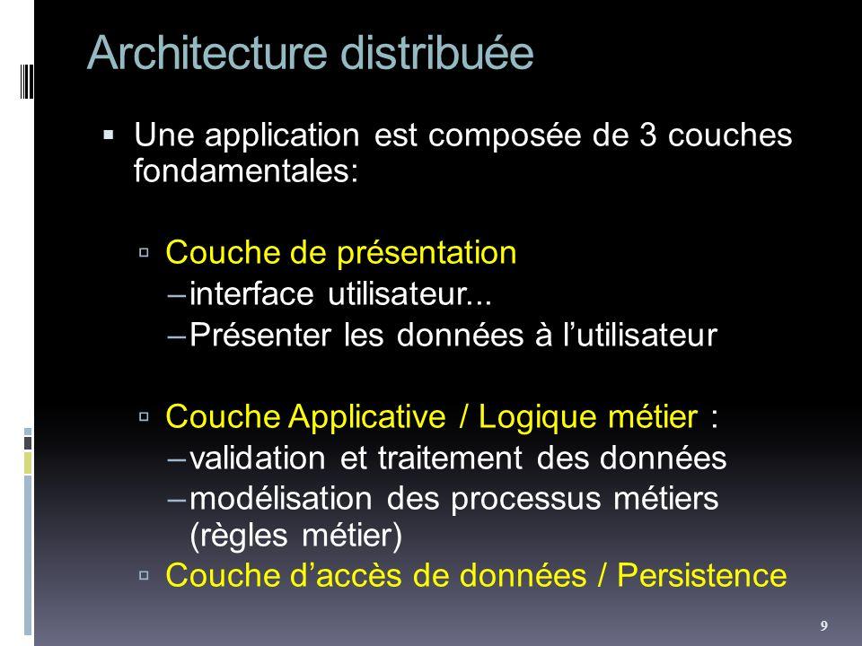 Architecture distribuée Une application est composée de 3 couches fondamentales: Couche de présentation –interface utilisateur... –Présenter les donné