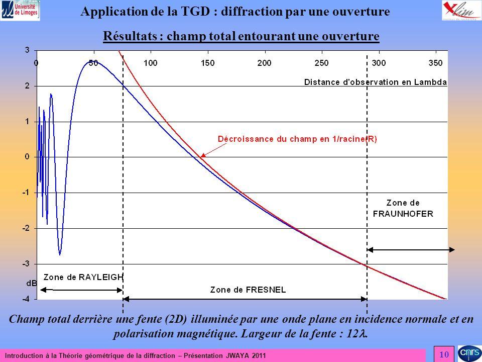 Introduction à la Théorie géométrique de la diffraction – Présentation JWAYA 2011 10 Application de la TGD : diffraction par une ouverture Résultats : champ total entourant une ouverture Champ total derrière une fente (2D) illuminée par une onde plane en incidence normale et en polarisation magnétique.