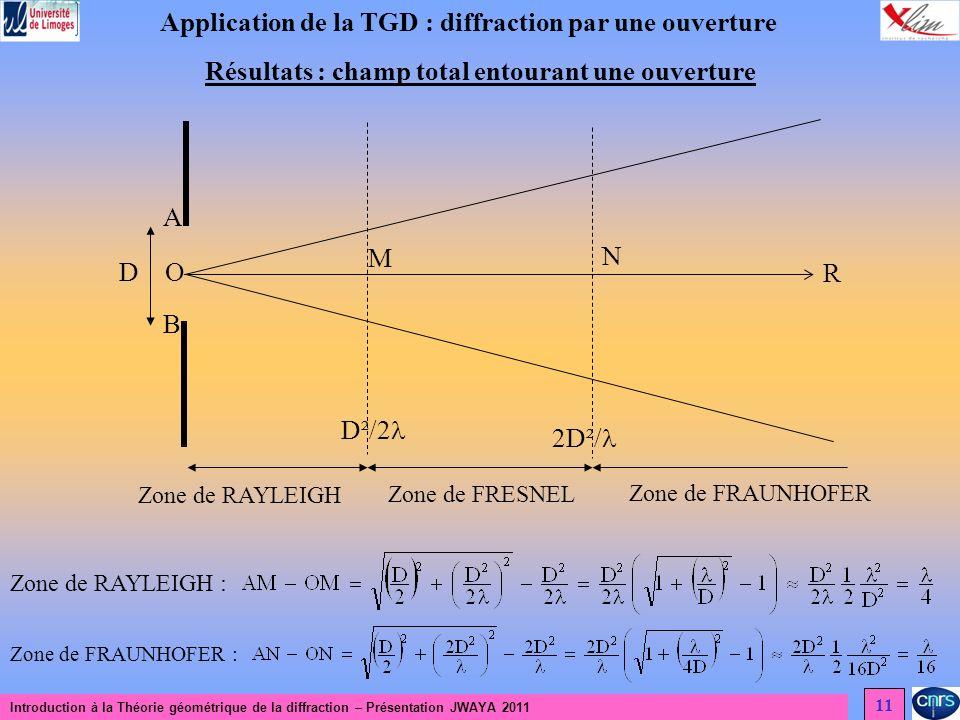 Introduction à la Théorie géométrique de la diffraction – Présentation JWAYA 2011 11 Application de la TGD : diffraction par une ouverture Résultats : champ total entourant une ouverture D A B O M N R D²/2 2D²/ Zone de FRESNEL Zone de RAYLEIGH Zone de FRAUNHOFER Zone de RAYLEIGH : Zone de FRAUNHOFER :