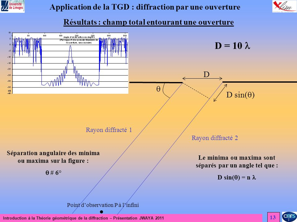 Introduction à la Théorie géométrique de la diffraction – Présentation JWAYA 2011 13 Application de la TGD : diffraction par une ouverture Résultats : champ total entourant une ouverture Point dobservation P à linfini Rayon diffracté 1 Rayon diffracté 2 D sin( ) D D = 10 Le minima ou maxima sont séparés par un angle tel que : D sin( ) = n Séparation angulaire des minima ou maxima sur la figure : # 6°