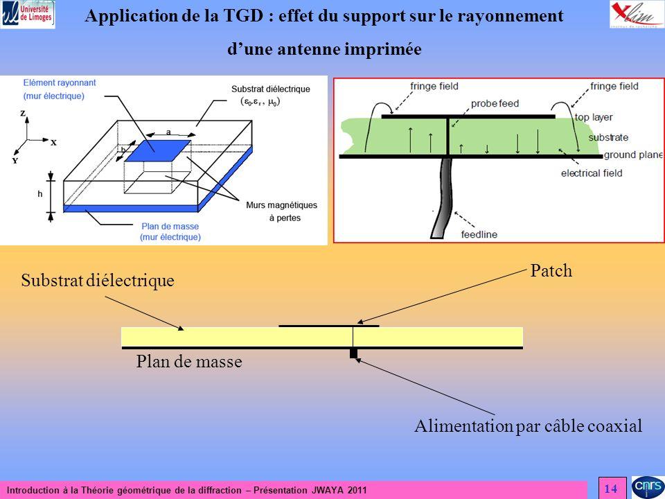 Introduction à la Théorie géométrique de la diffraction – Présentation JWAYA 2011 14 Application de la TGD : effet du support sur le rayonnement dune antenne imprimée Patch Plan de masse Alimentation par câble coaxial Substrat diélectrique